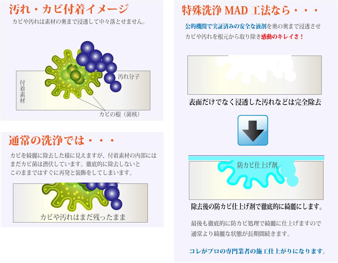 特殊洗浄MAD工法